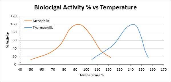 biofiltration activity temperature
