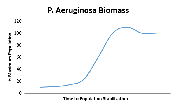 P. Aeruginosa Biomass chart comparing % Max Population with Time to Population Stabilization