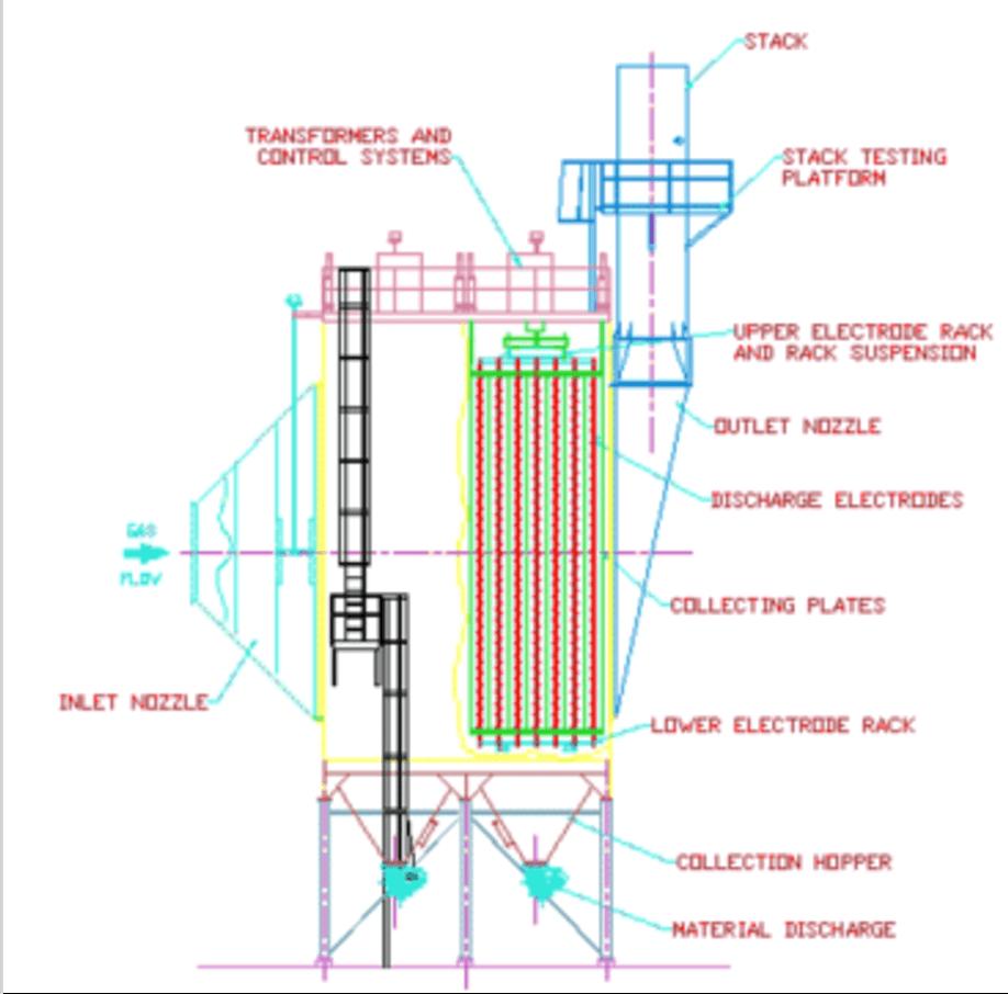 Electrostatic Precipitation Dry