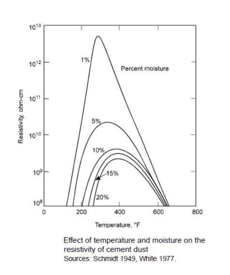 moisture and temperature resistivity curve of dust